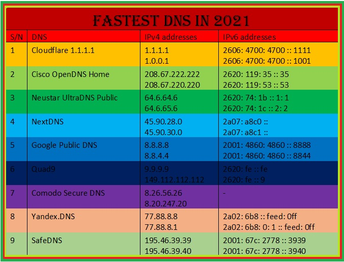 The Best DNS Servers in 2021 (Fast And Free)